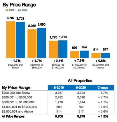 June real estate trends for Naples closed sales