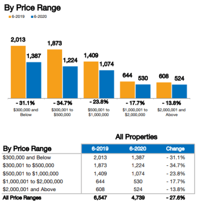June Real Estate Trends for Naples Inventory
