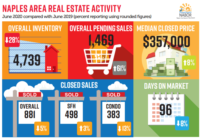 June Real Estate Trends for Naples FL