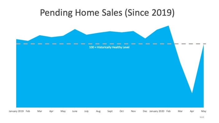 Pending Home Sale Show Housing Market Rebound
