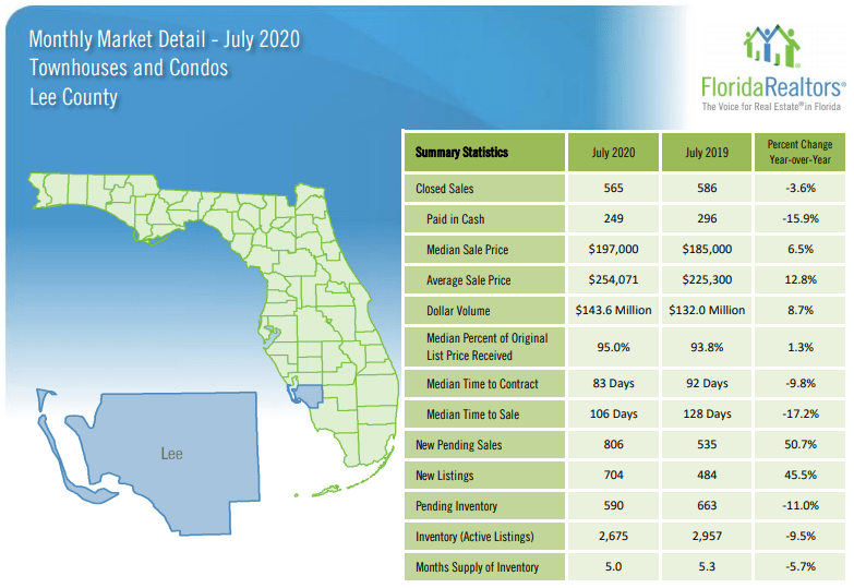 Lee County Recent Home sale for Condos