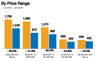 September Real Estate Review of Inventory by price range