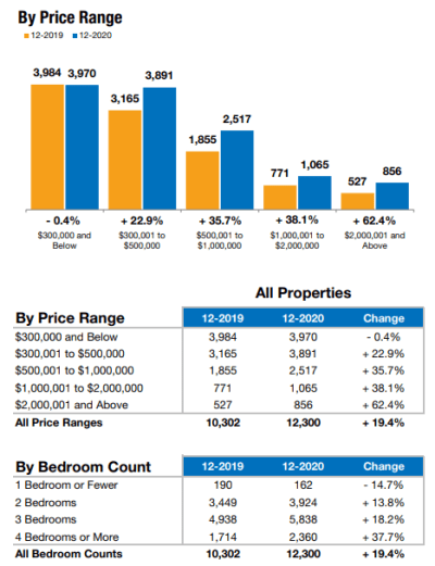December Real Estate Review of home sales by price