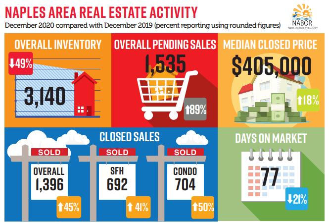 December Real Estate Review