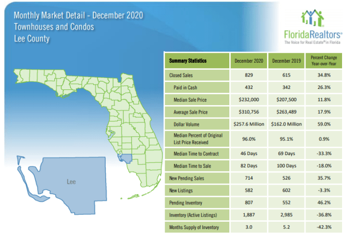Lee County December Housing Update for Condos