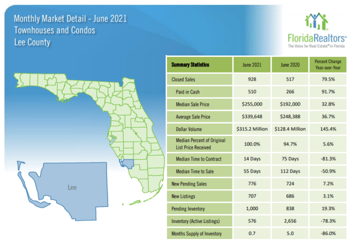 June Housing Update for Lee County Condos