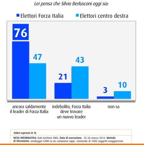 elettori forza italia