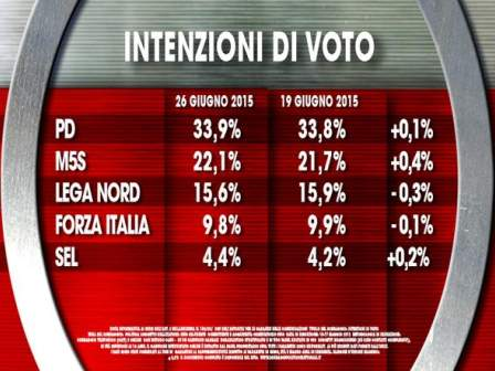 intenzioni_di_voto