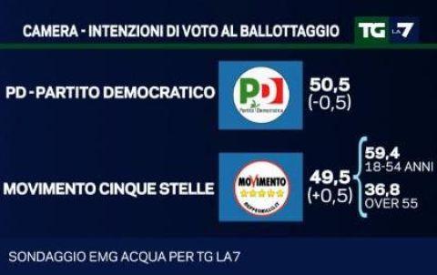 ballottaggio-pd-m5s