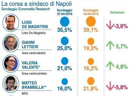 sondaggio.Napoli