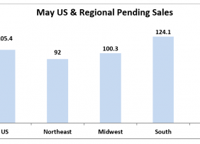 Chart: May U.S. and Regional Pending Sales