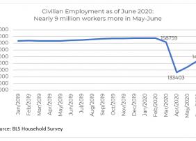 Line graph: Civilian Employment as of June 2020