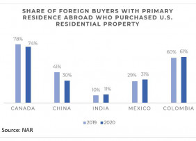 Bar chart: Share of Non-Resident Foreign Buyers Who Purchases U.S. Residential Property