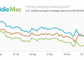 Line graph: U.S. Weekly Average Mortgage Rates as of April 30, 2020