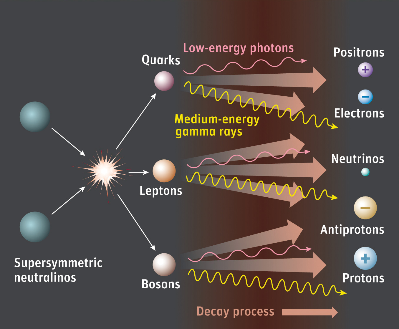 Detecting supersymmtric dark matter