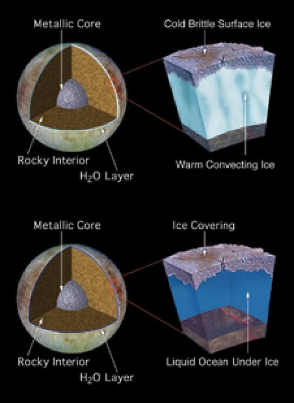 Grande oceano sotto - I disegni di un artista raffigurano due modelli proposti della struttura del sottosuolo di Europa sulla base delle scoperte della sonda Galileo. Nello scenario principale, le caratteristiche di Europan possono essere spiegate dall'esistenza di uno strato ghiacciato caldo e convettivo, situato a diversi chilometri sotto una crosta ghiacciata di superficie fredda e fragile. Nel secondo scenario, Europa ha un oceano profondo 60 miglia (10 volte più profondo di qualsiasi oceano sulla Terra) sotto una crosta di ghiaccio di 10 miglia di spessore.
