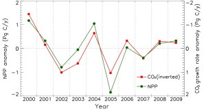 NASA  Drought Drives DecadeLong Decline in Plant Growth