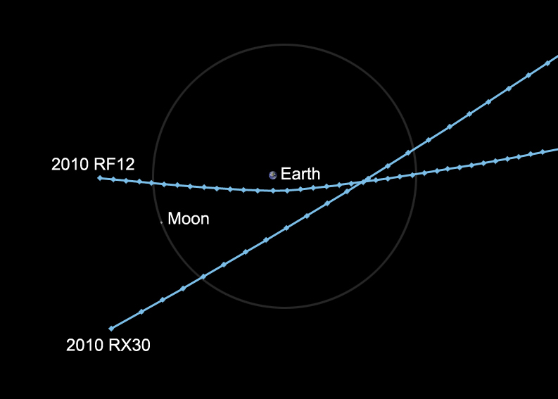 Top view: Two small asteroids in unrelated orbits will pass within the moon's distance of Earth on Wed. Both should be observable with moderate-sized amateur telescopes. Image credit: NASA/JPL-Caltech