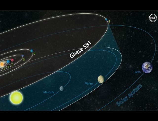 comparison orbits