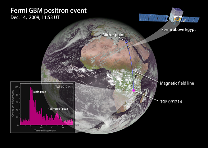 graphic depicting how Fermi detected a terrestrial gamma-ray flash