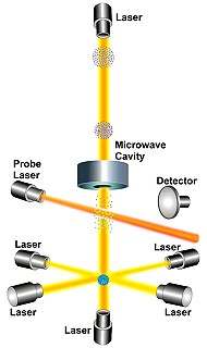 Lasers are a key ingredient of atomic clocks.