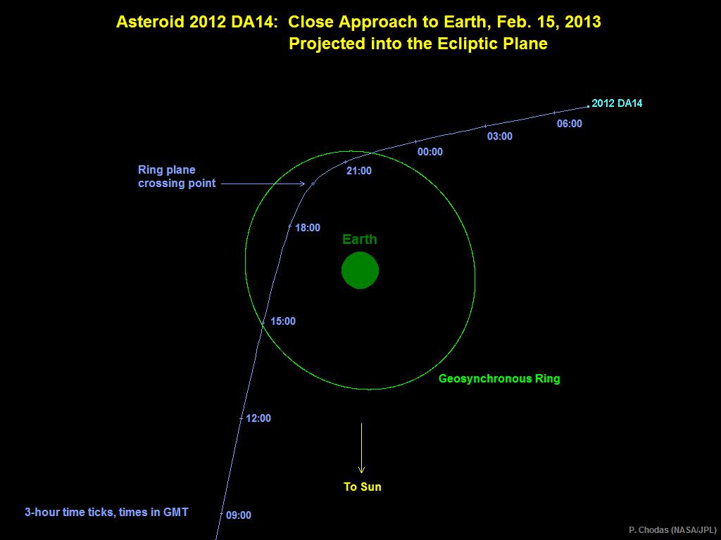 Paso del asteroide 2012 DA14 por la proximidad terrestre