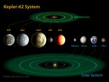 The diagram compares the planets of our inner solar system to Kepler-62.