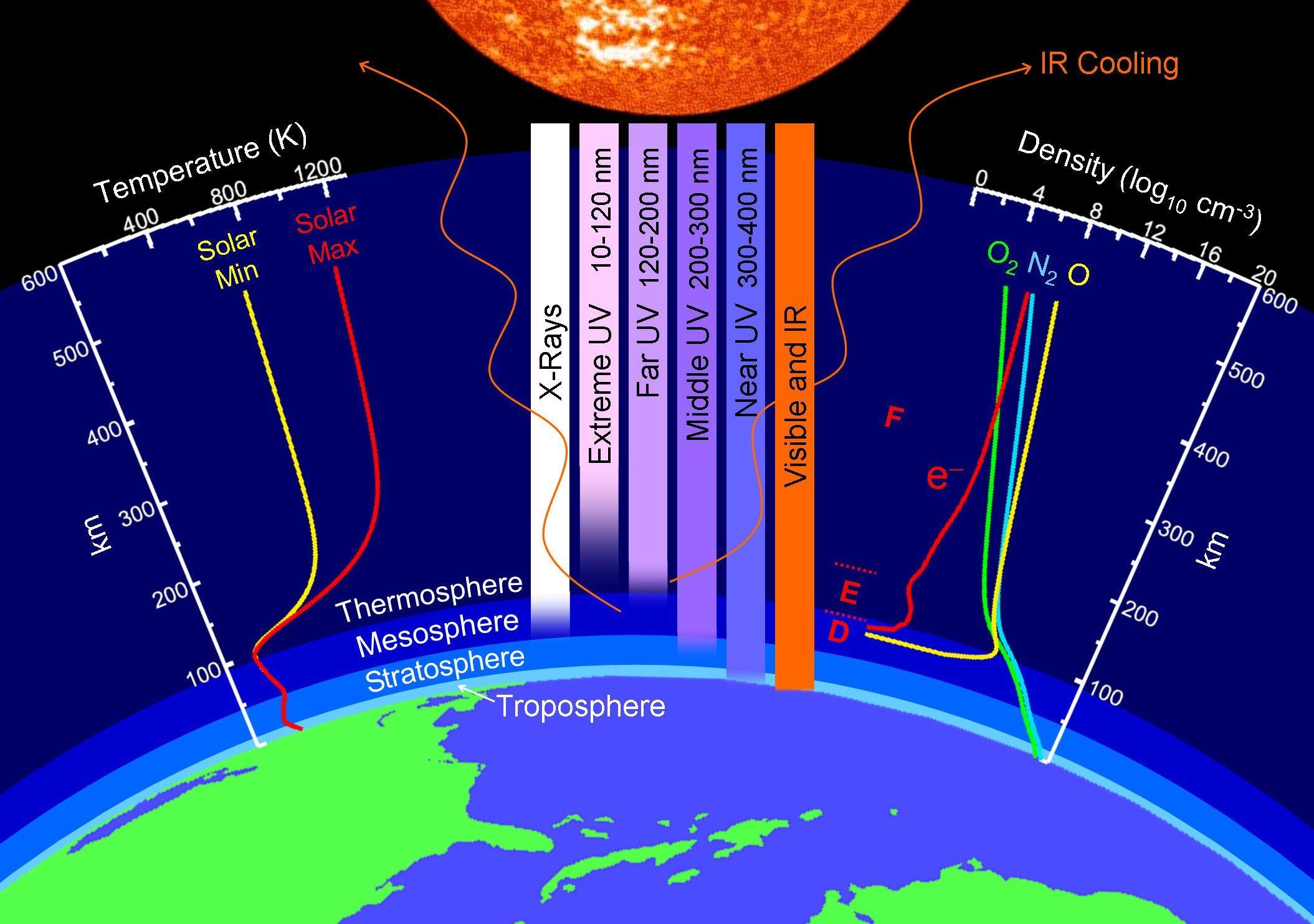 Properties Of Earth S Upper Atmosphere