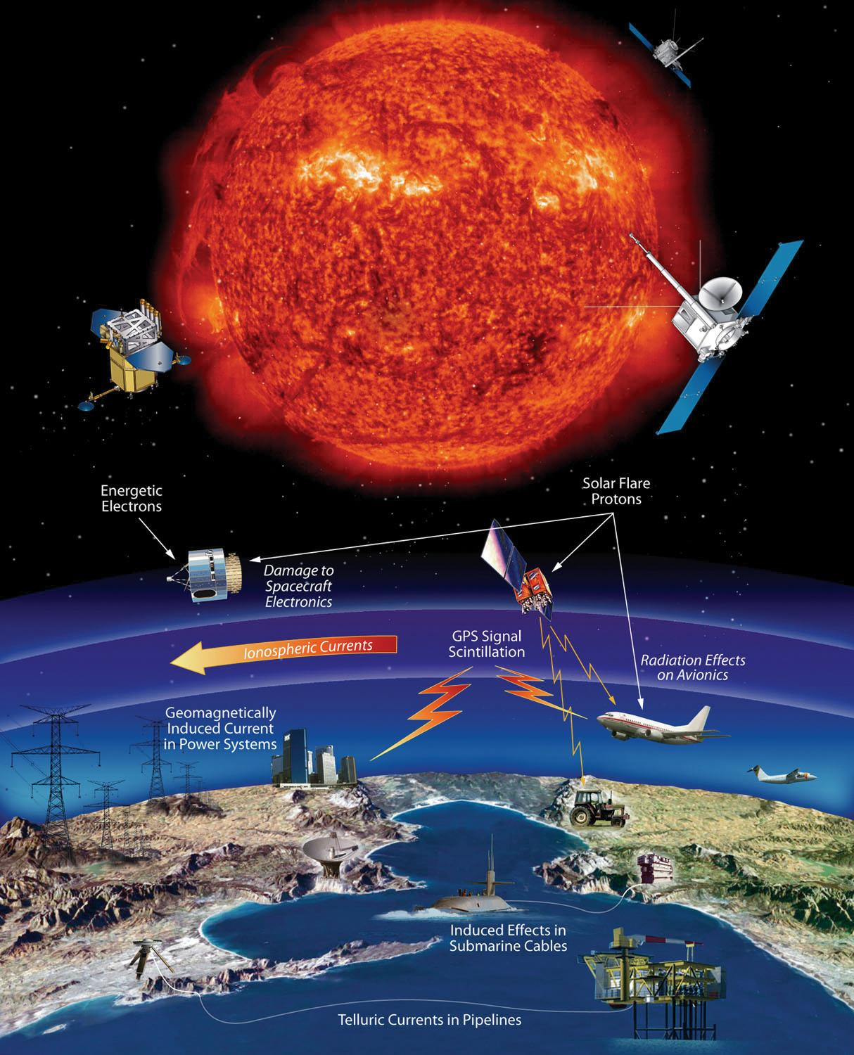 Technological Affects Of Space Weather Events
