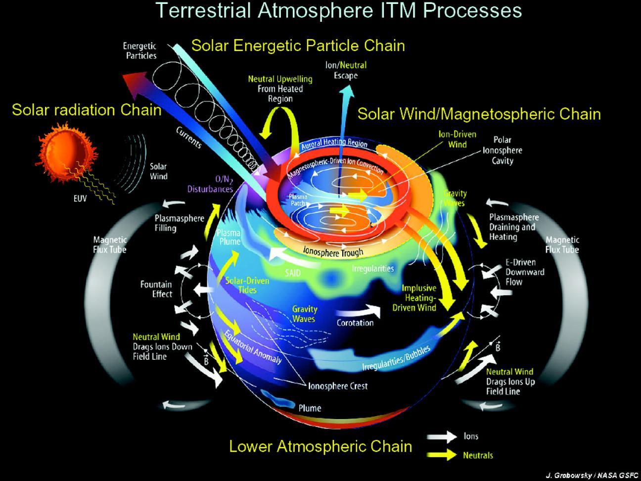 Terrestrial Atmosphere Itm Processes