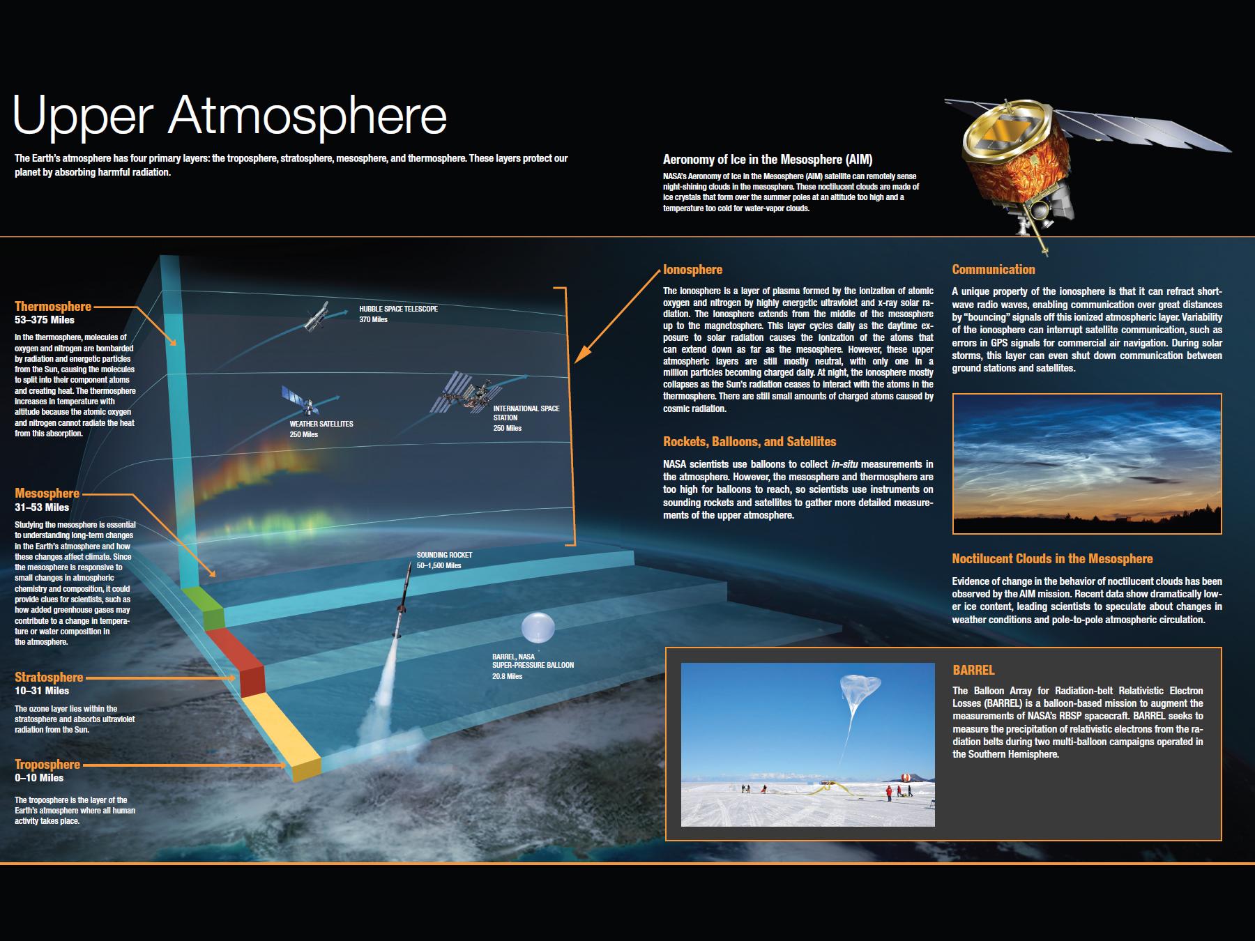 Earth S Upper Atmosphere