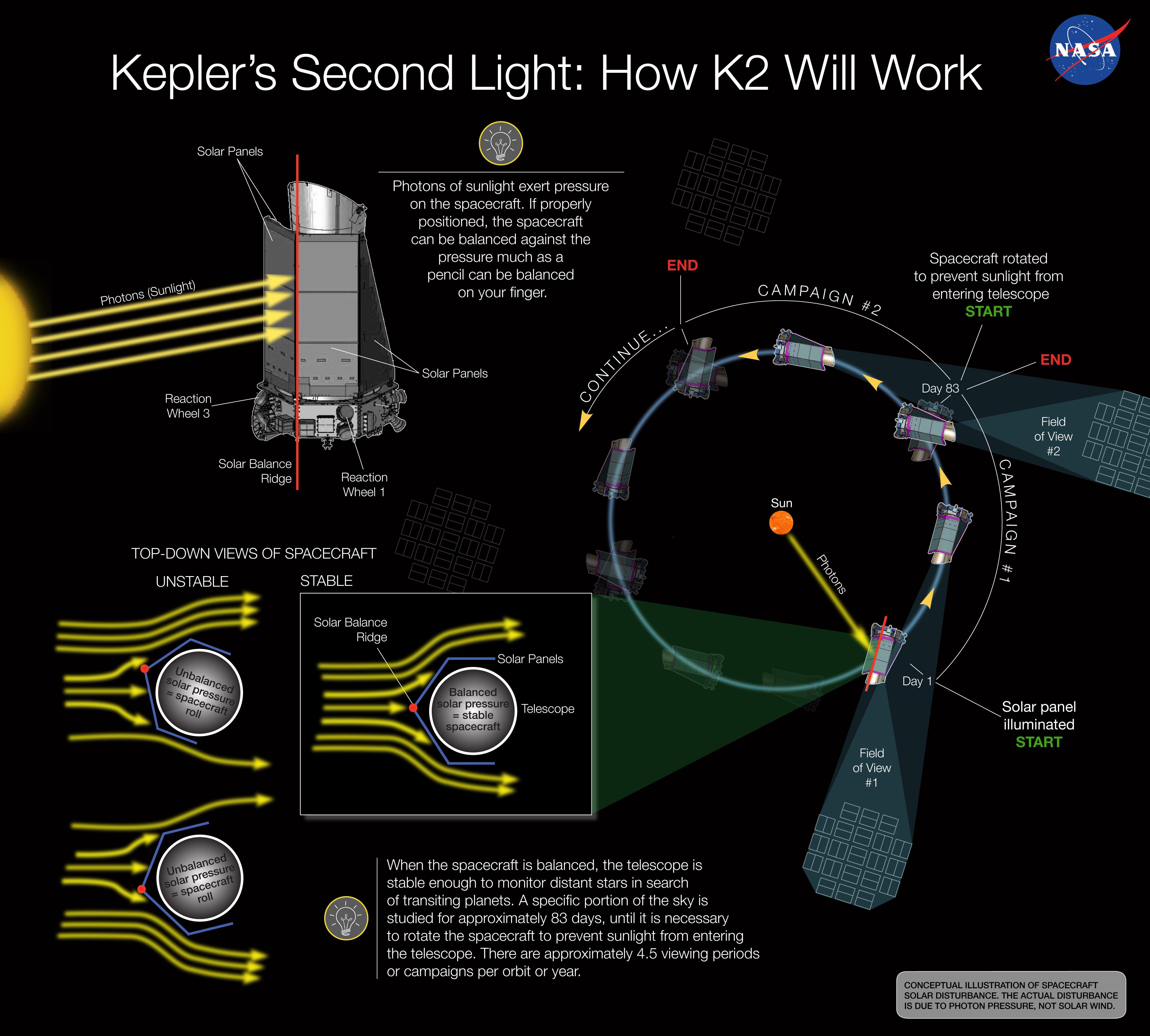 Infográfico mostrando como funciona a missão K2. Em março de 2016 os engenheiros desenvolveram uma maneira inovadora de estabilizar e controlar a nave espacial Kepler. Essa técnica de usar o sol como a