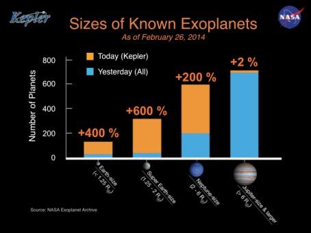 Kepler-projektet