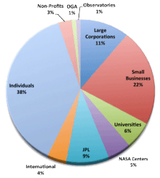 Pie Chart showing RFI responses by type of organization