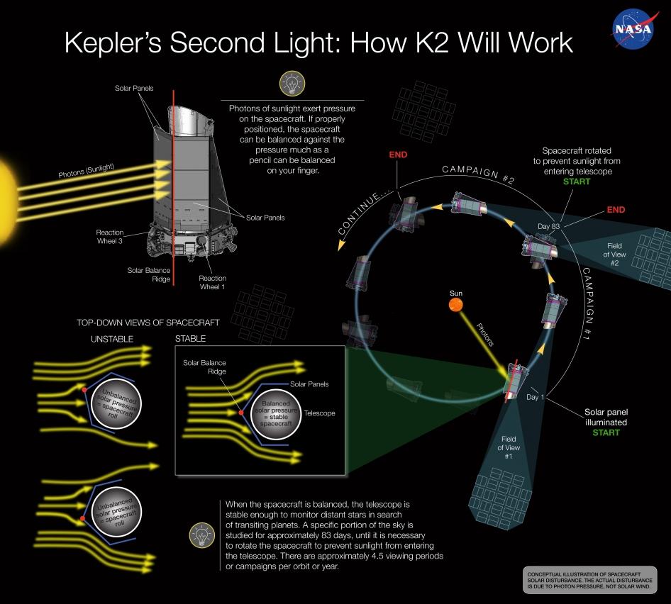 Kepler's Second Light: How K2 Will Work