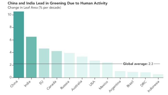 Bar chart showing that China and India are leading the increase in greening of the planet, due to human activity