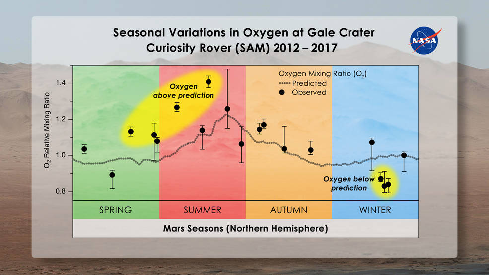 Graph showing oxygen concentration through Mars seasons