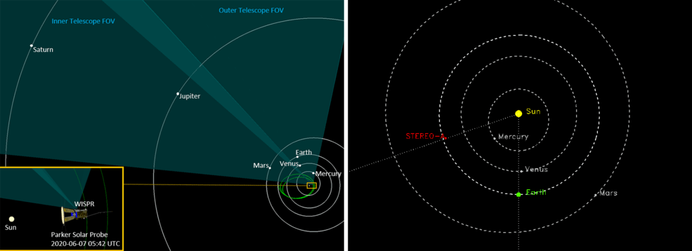 Two diagrams illustrating the positions of Parker Solar Probe and STEREO in space on June 7, 2020