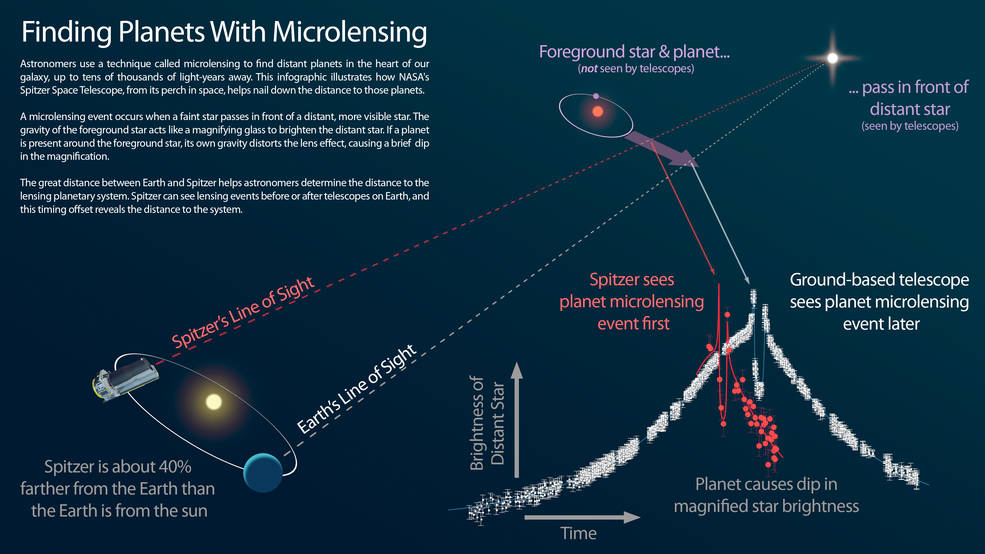 This infographic explains how NASA's Spitzer Space Telescope can be used in tandem with a telescope on the ground