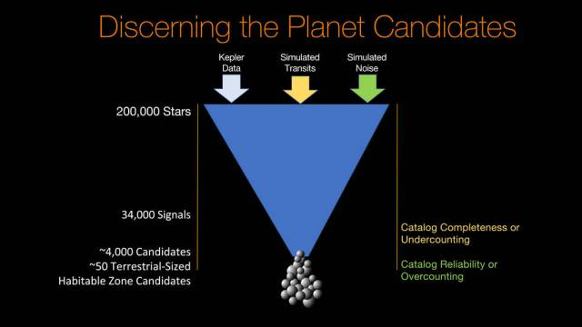 Discerning the Planet Candidates