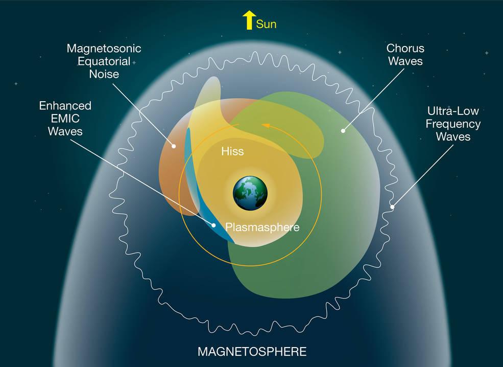 illustrazione dello spazio vicino alla Terra con le regioni delle onde del plasma rappresentate