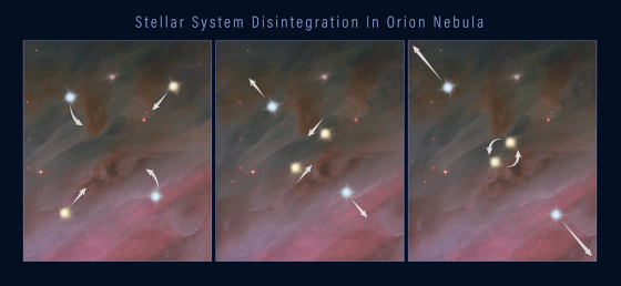 Three-panel hubble image shows star motion