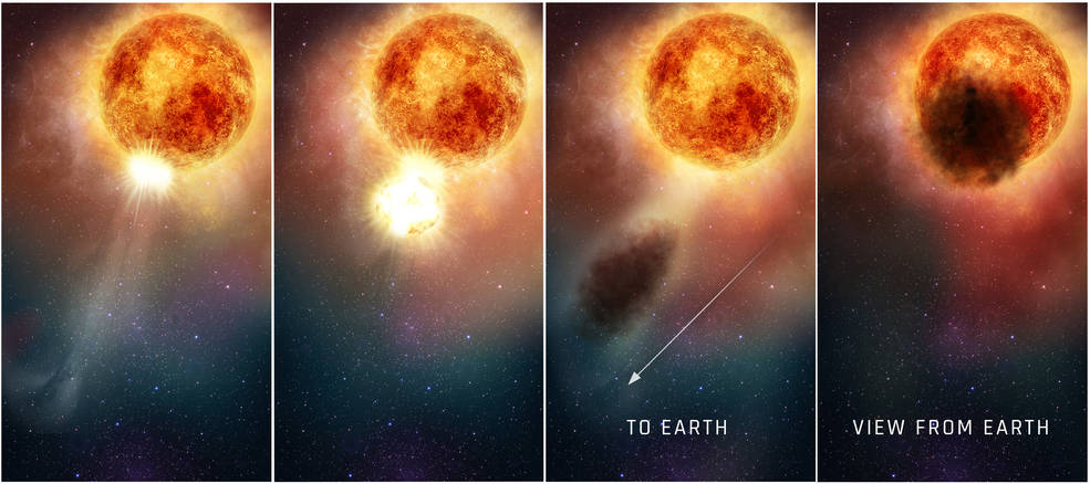 four illustrations of a red-hued star expelling gas, bringing the star into slight shadow