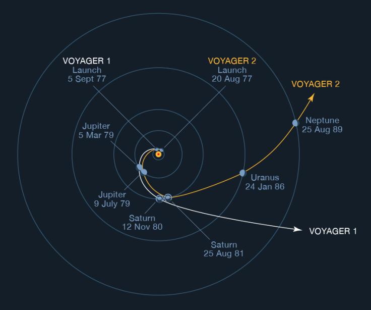 voyager_2_uranus_voyager_trajectories