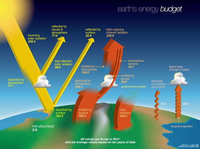 "Earth's energy budget (An image from the article ""What is Earth's Energy Budget? Five Questions with a Guy Who Knows"" NASA homepage April 11, 2017.[https://www.nasa.gov/feature/langley/what-is-earth-s-energy-budget-five-questions-with-a-guy-who-knows] accessed on 29, October, 2020.  [Caption] Earth's energy budget describes the balance between the radiant energy that reaches Earth from the sun and the energy that flows from Earth back out to space. Credits: NASA"