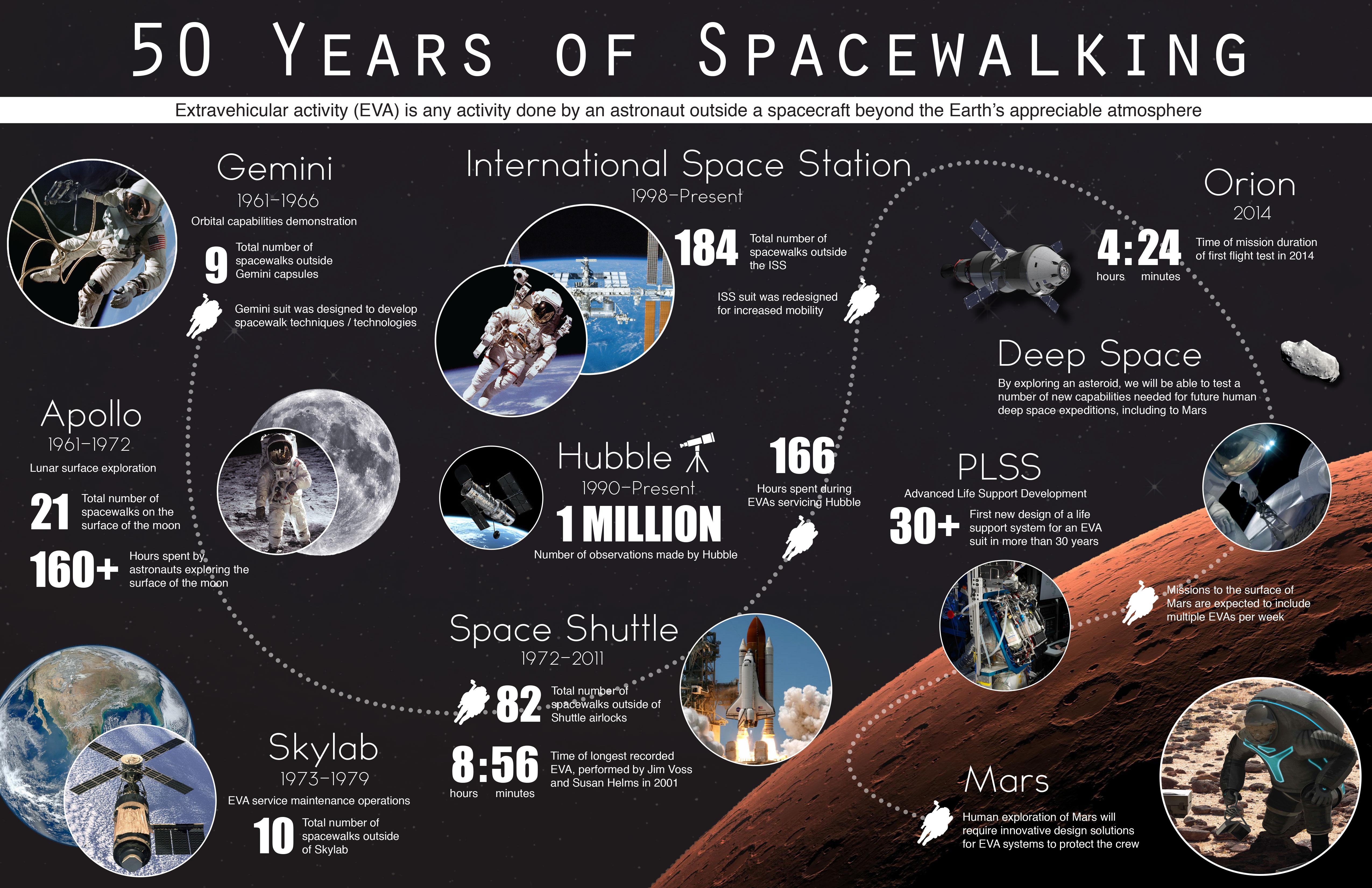 50 Years Of Spacewalking
