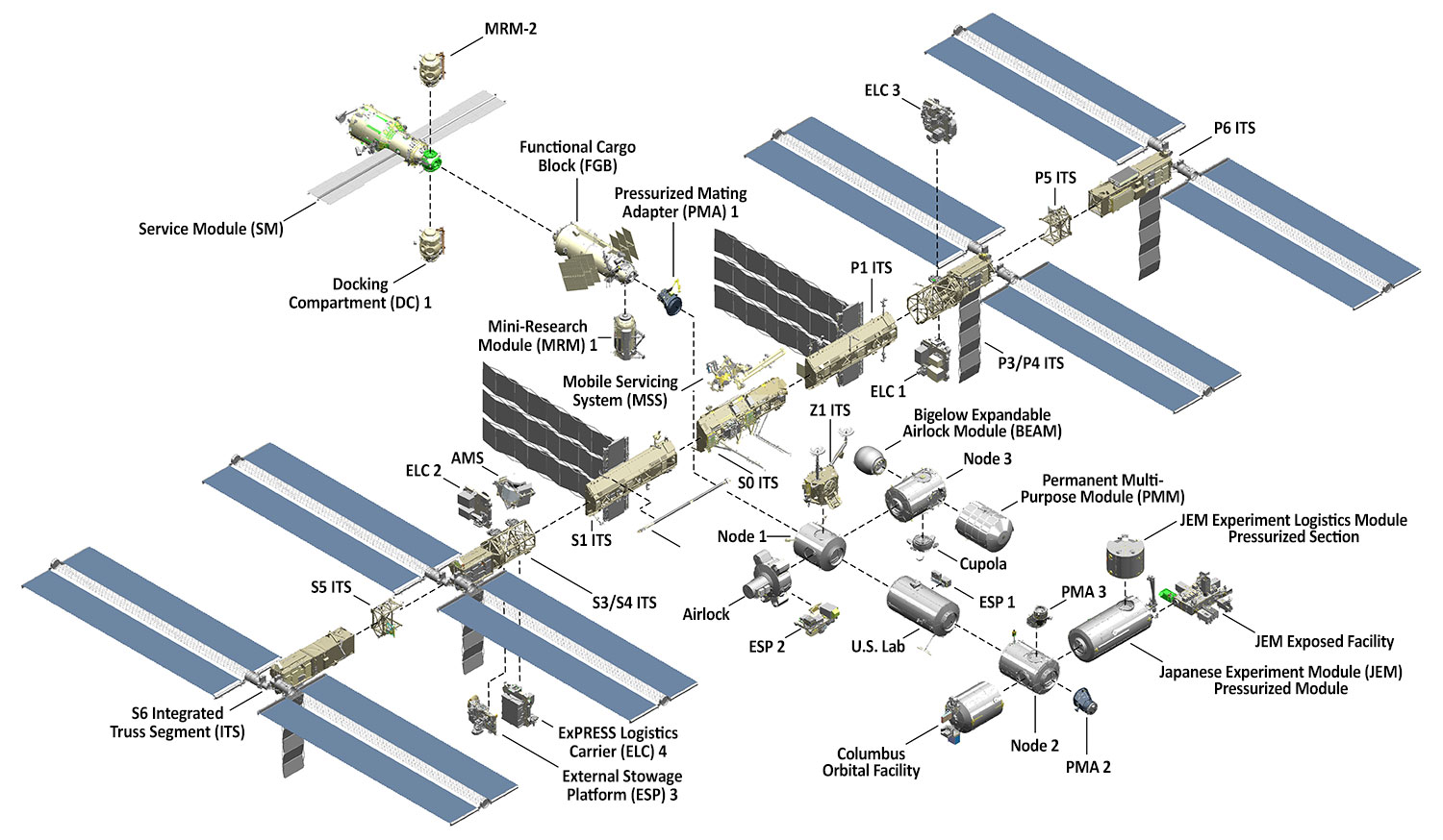 Iss Rack Configurations