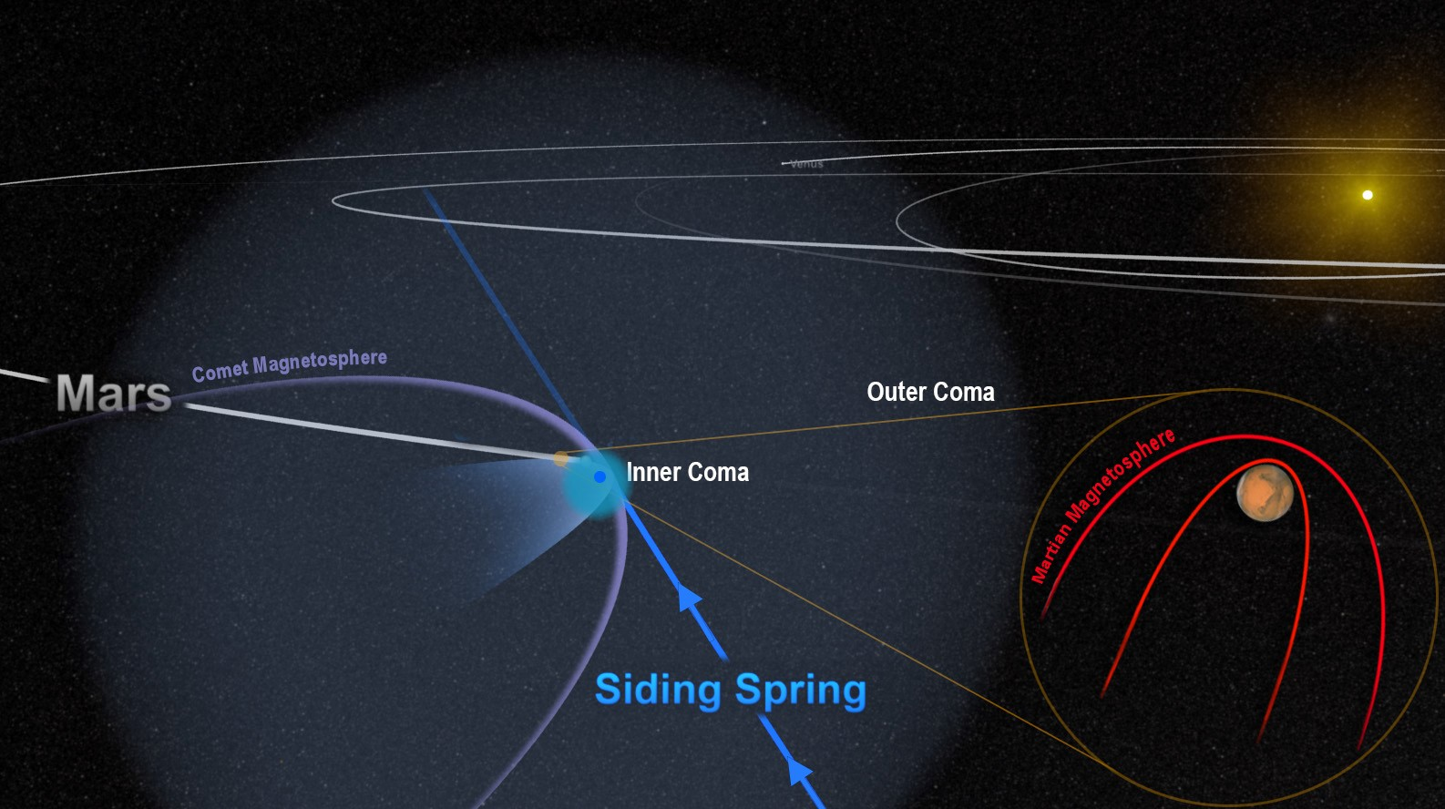 The close encounter between comet Siding Spring and Mars flooded the planet with an invisible tide of charged particles from the comet's coma. The dense inner coma reached the surface of the planet, or nearly so. The comet's powerful magnetic field temporarily merged with, and overwhelmed, the planet's weak field, as shown in this artist's depiction.