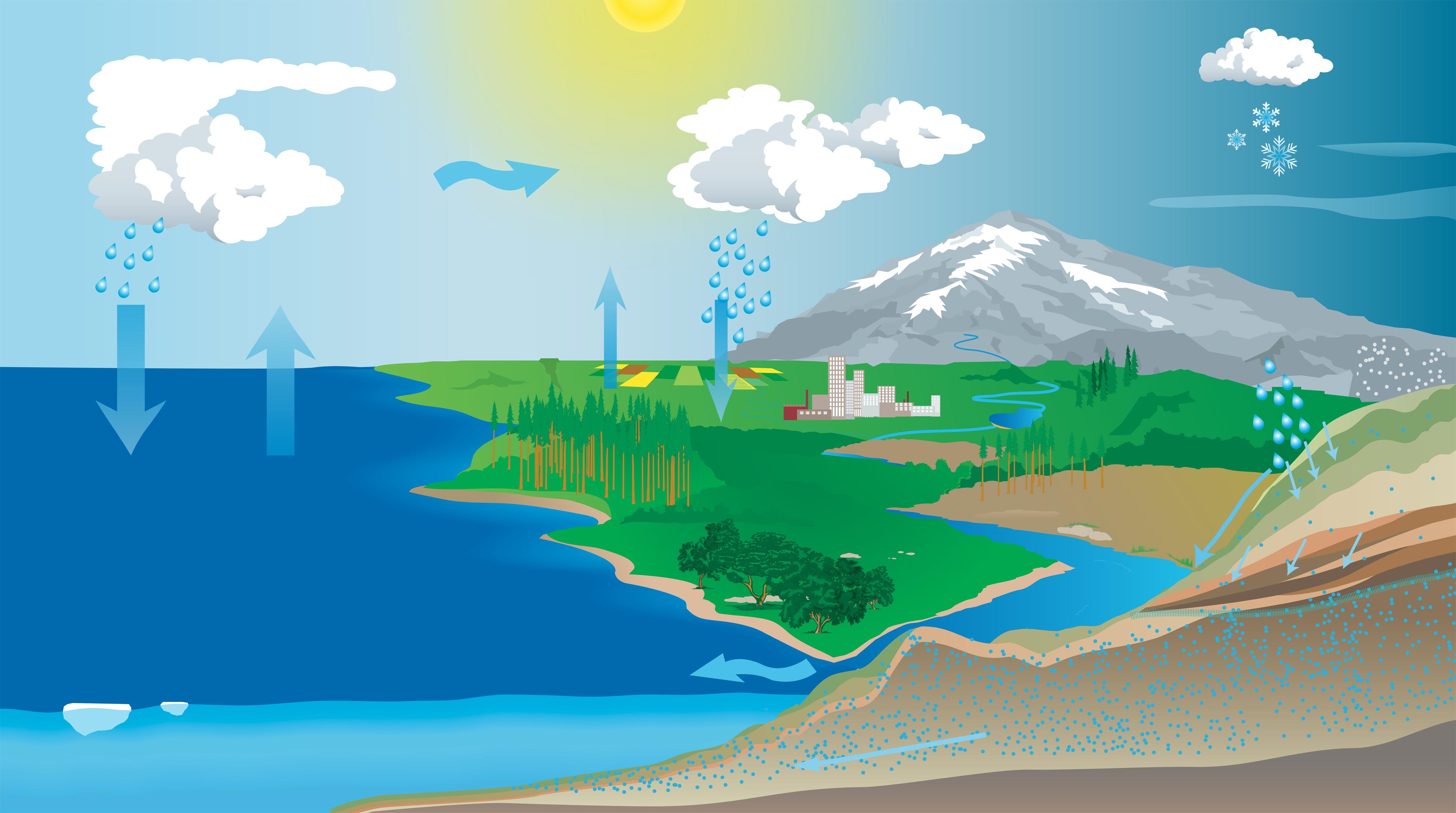 Nasa Estimates Liquid Assets Of World S Water Budget