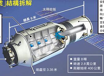 Tiangong-1 (http://www.nasaspaceflight.com)